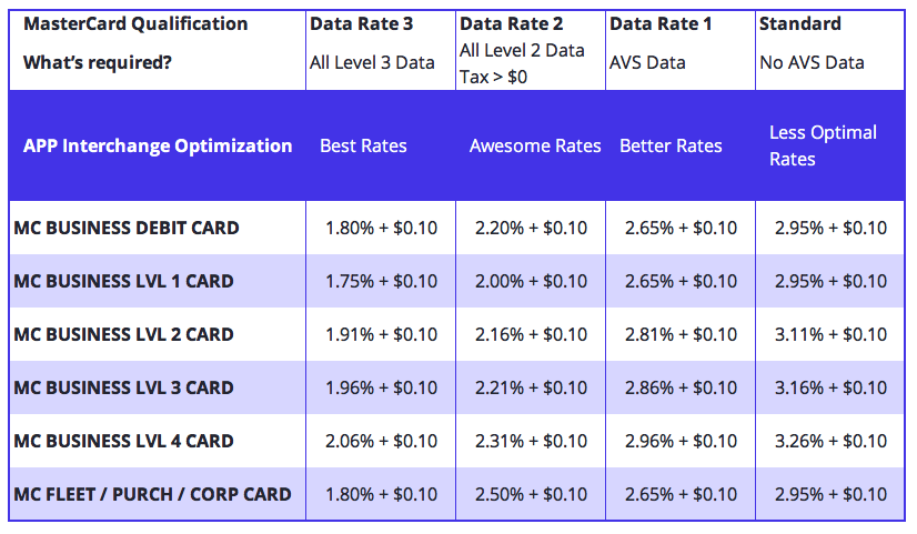 mastercard level 3 acceptance rates