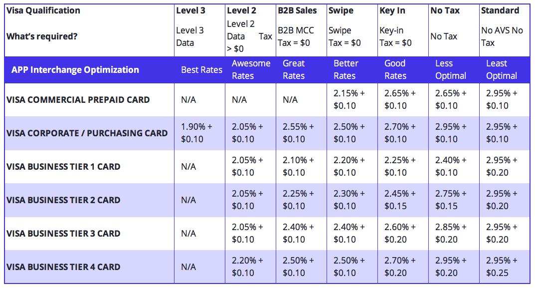 Visa Level 3 processing acceptance rates